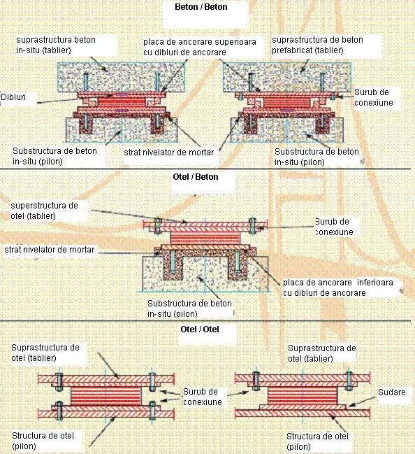 exemplu instalare suporti Suporţi elastomerici întăriţi cu structuri de limitare Aparate reazem