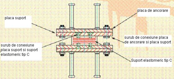 neopren poduri Suporţi elastomerici întăriţi cu structuri de limitare Aparate reazem