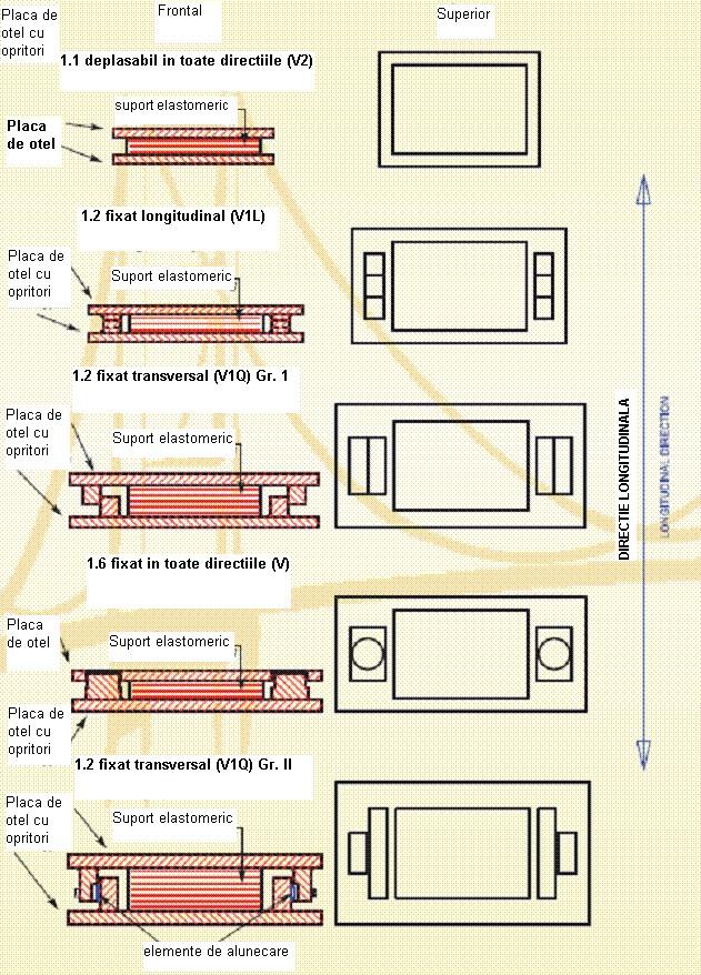 suport elastomeric pentru poduri Suporţi elastomerici întăriţi cu structuri de limitare Aparate reazem