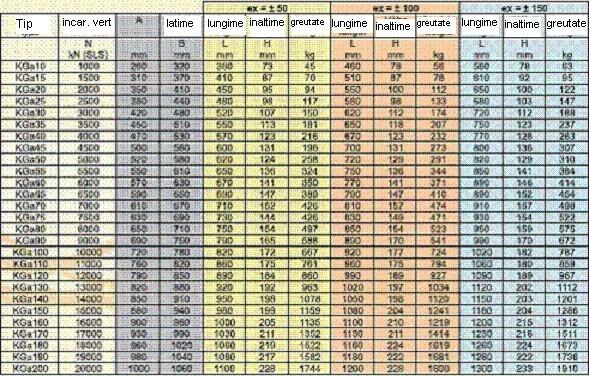 tabel dimensiuni reazem pod Aparate reazem Aparate reazem